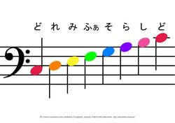 色音符音階表(ヘ音記号)JPEG